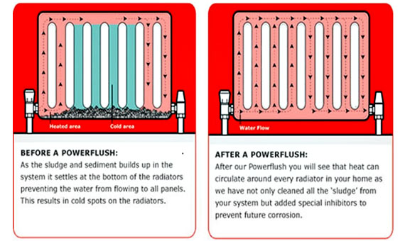 How does Power flushing Work?